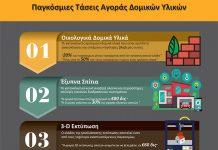 Μελέτη Αγοράς Ελληνικών Δομικών Υλικών